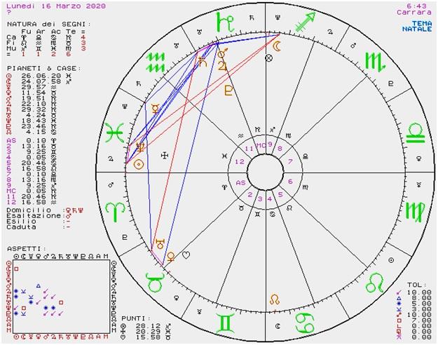 OROSCOPO DI SUSY GROSSI DAL 16 AL 22 MARZO 2020
