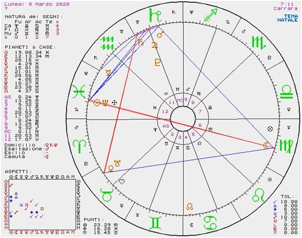 OROSCOPO DI SUSY GROSSI DAL 9 AL 15 MARZO 2020