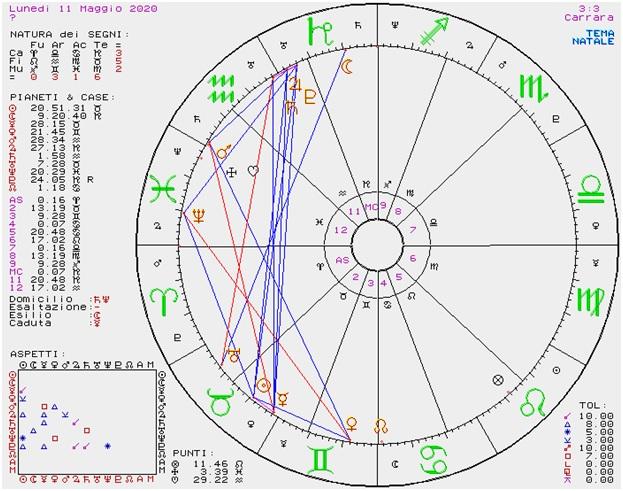 OROSCOPO DI SUSY GROSSI DAL 11 AL 17 MAGGIO 2020