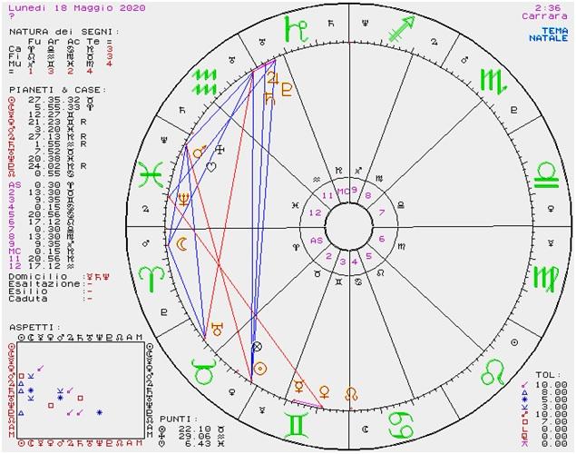 OROSCOPO DI SUSY GROSSI DAL 18 AL 24 MAGGIO 2020