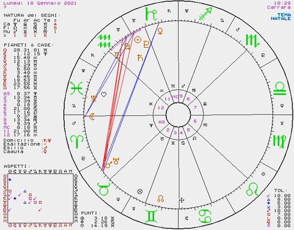OROSCOPO DI SUSY GROSSI DAL 18 AL 24 GENNAIO 2021