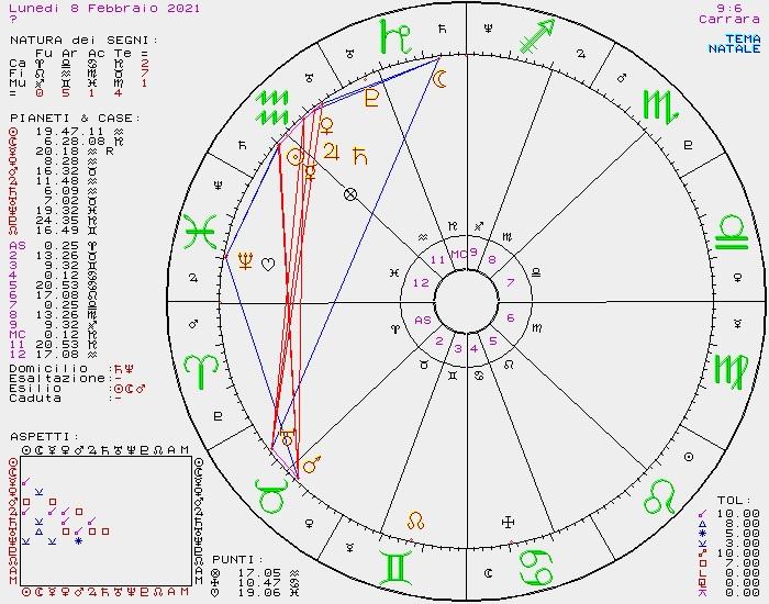 OROSCOPO DI SUSY GROSSI DAL 8 AL 14 FEBBRAIO 2021