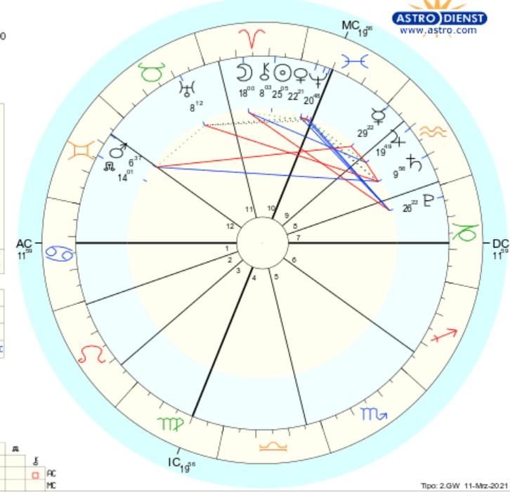 OROSCOPO DI SUSY GROSSI DAL 15 AL 21 MARZO 2021