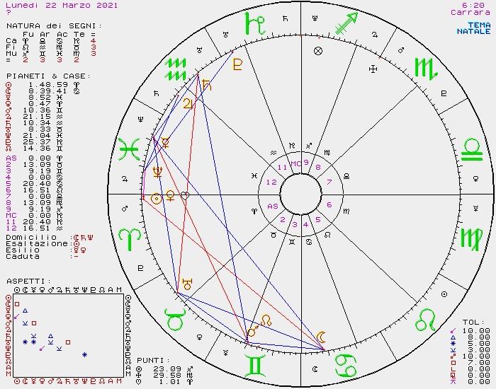 OROSCOPO DI SUSY GROSSI DAL 22 AL 28 MARZO 2021